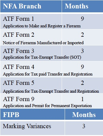 ATF Forms Processing Time — NFA Gun Trust Lawyer Blog — February ...